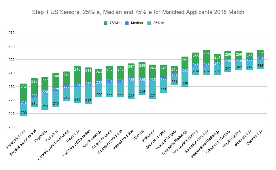 2018 USMLE Scores